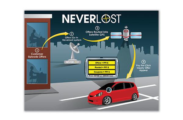 dallas-mobile-app-development-hertz-neverlost-1